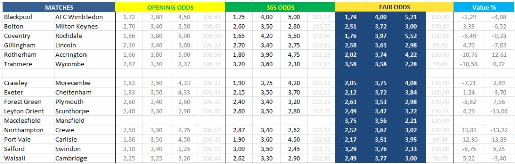 Fair Odds - Λιγκ 1 και Λιγκ 2