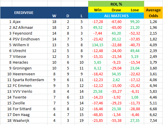 Eredivisie - ROI - κέρδος και ζημία