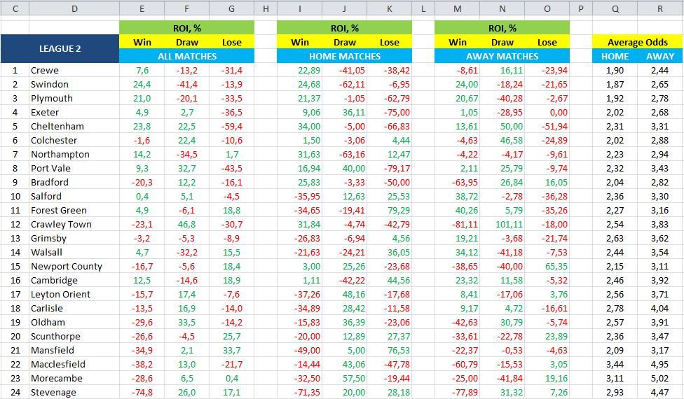 Λιγκ 2 - αποδόσεις - ROI - Excel - κέρδος - ζημιά