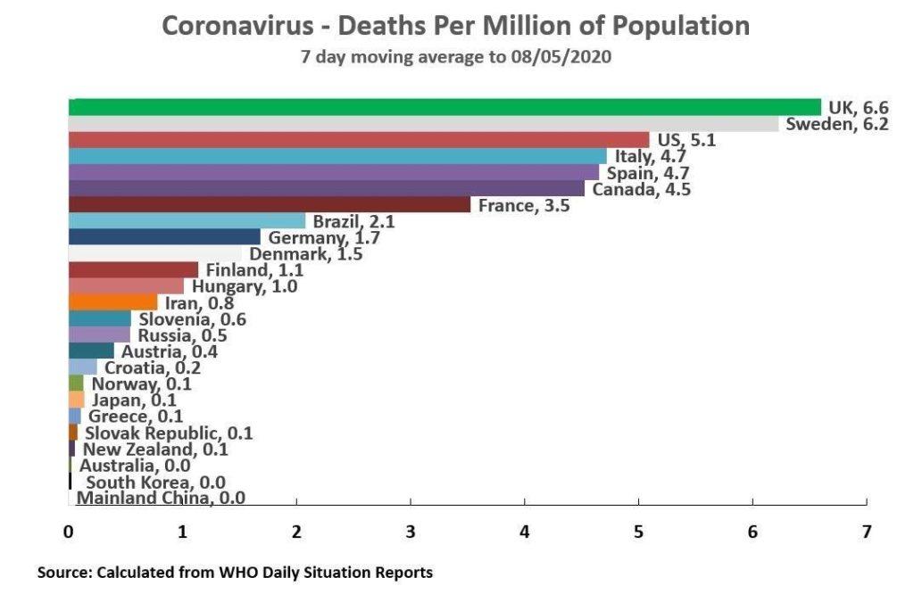 Κορονοϊός - θύματα ανά χώρα