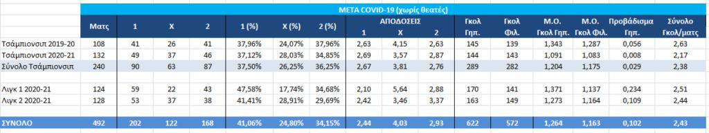 Home advantage - μετά covid 19